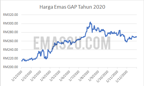 sejarah harga emas 2020