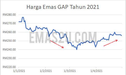 harga emas malaysia 2021
