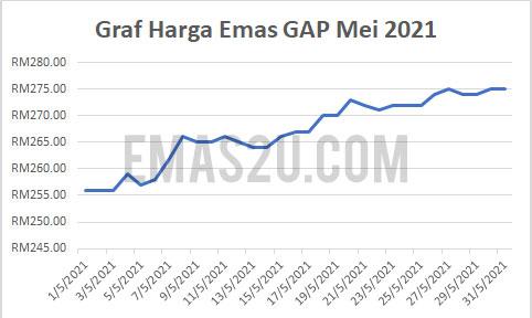 harga emas gap mei 2021