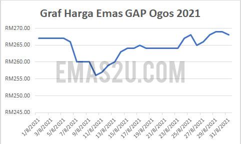 graf harga emas ogos 2021