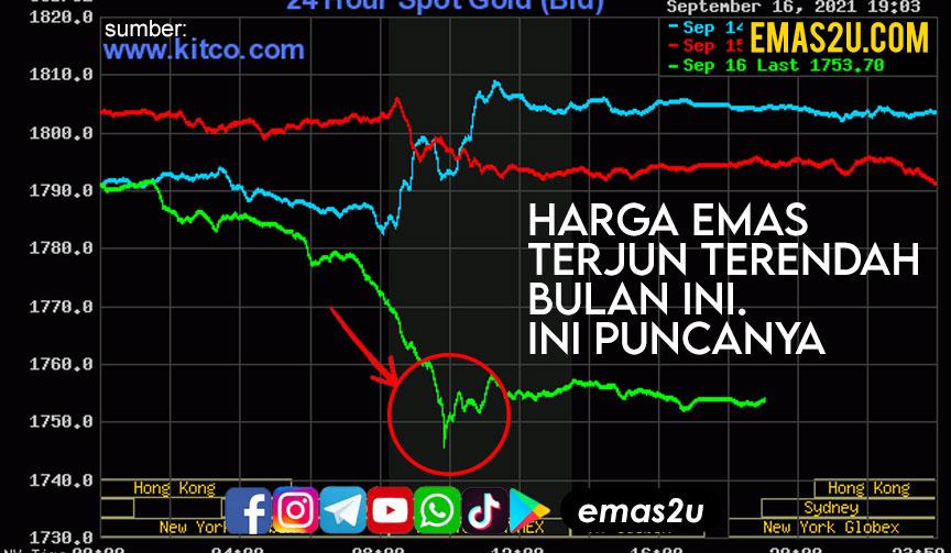 harga emas terjun rendah