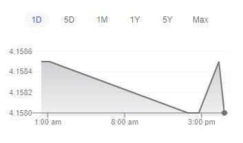 graf matawang usd