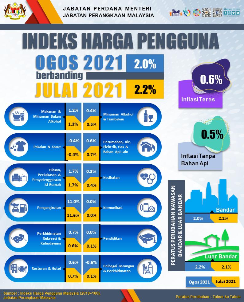 indeks harga pengguna jabatan perangkaan malaysia