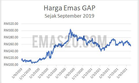 Sejarah Harga Emas Malaysia