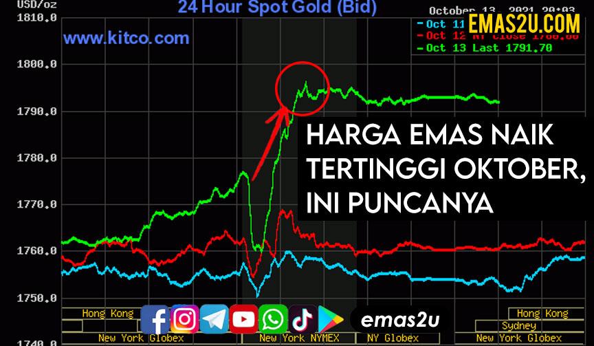 harga emas naik oktober